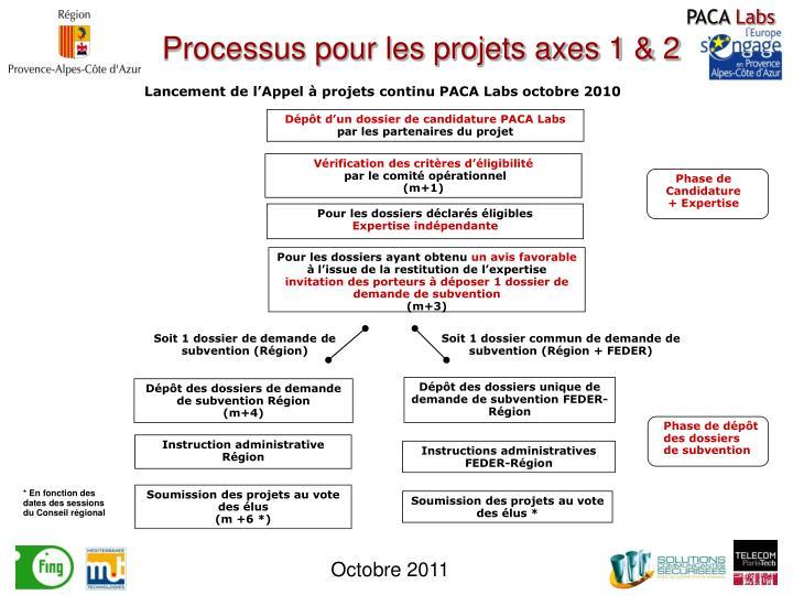 Processus pour les projets axes 1 & 2