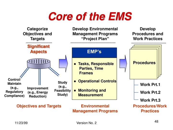 Core of the EMS