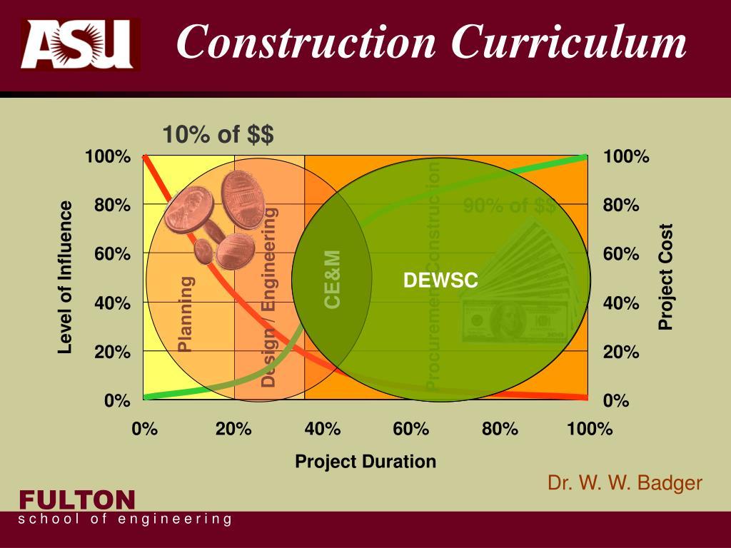 Construction Curriculum