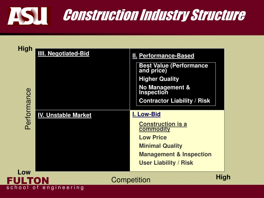 Construction Industry Structure