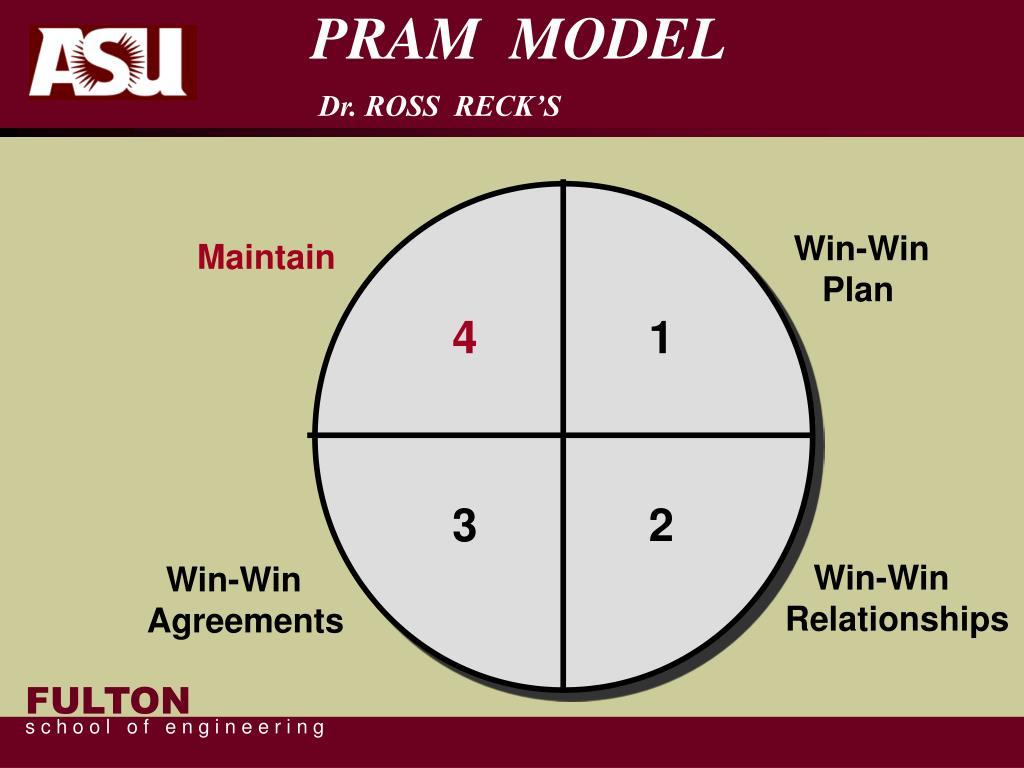 PRAM  MODEL
