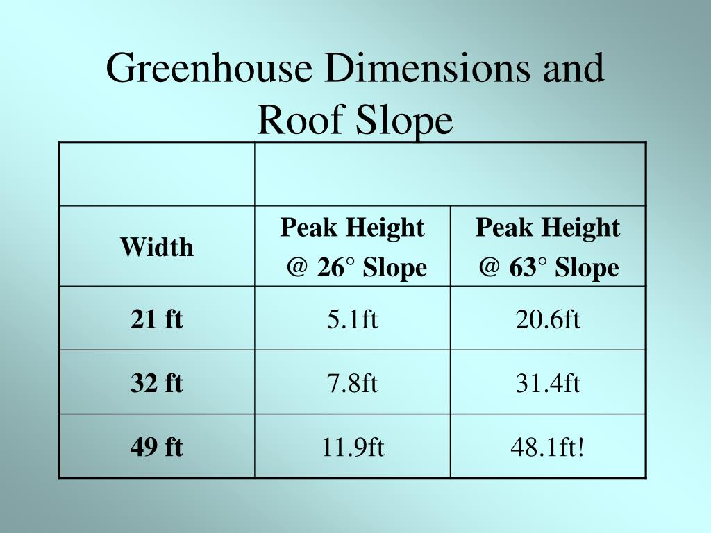 Greenhouse Dimensions and Roof Slope