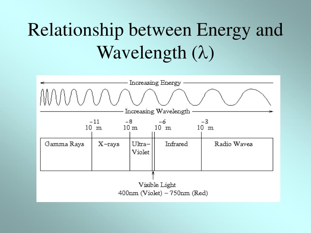 Relationship between Energy and Wavelength (