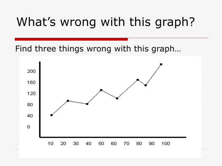 What's wrong with this graph?