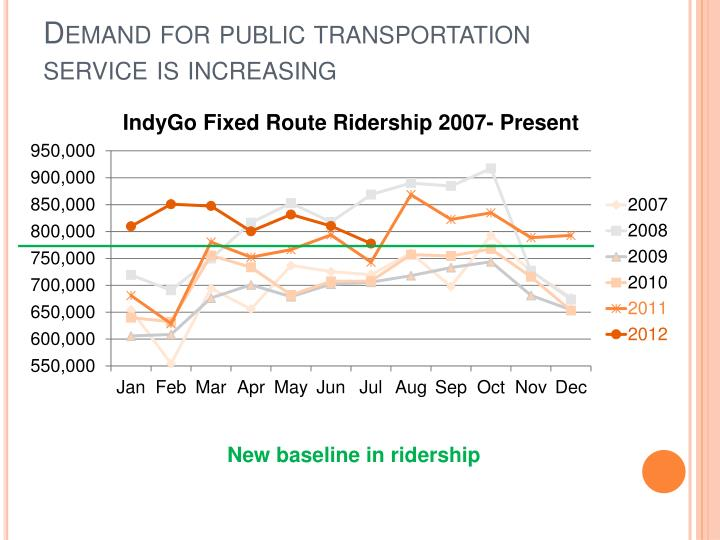 Demand for public transportation service is increasing