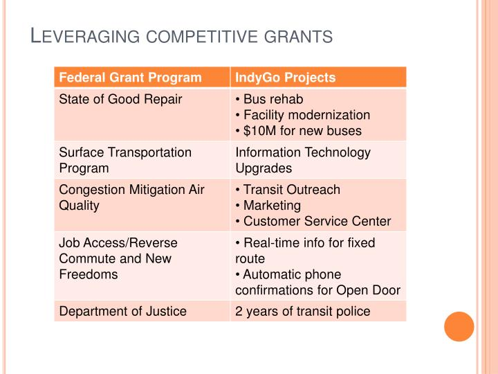 Leveraging competitive grants
