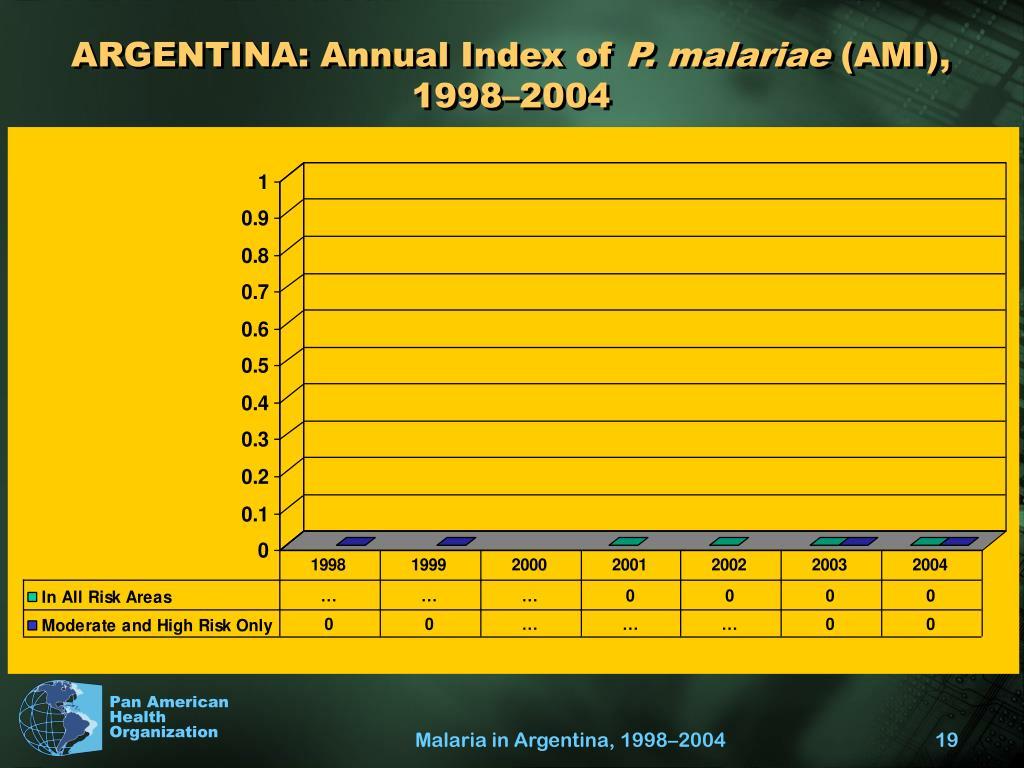 ARGENTINA: Annual Index of