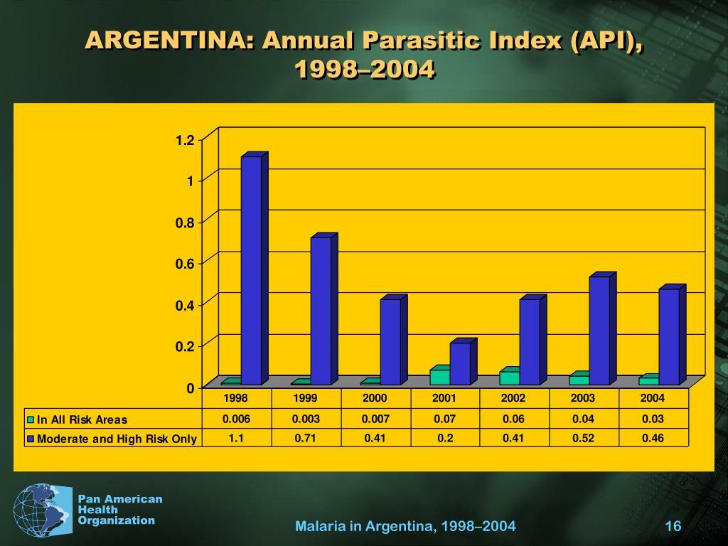 ARGENTINA: Annual Parasitic Index (API),