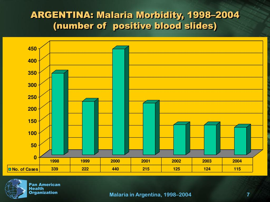 ARGENTINA: Malaria Morbidity, 1998–2004 (number of  positive blood slides)