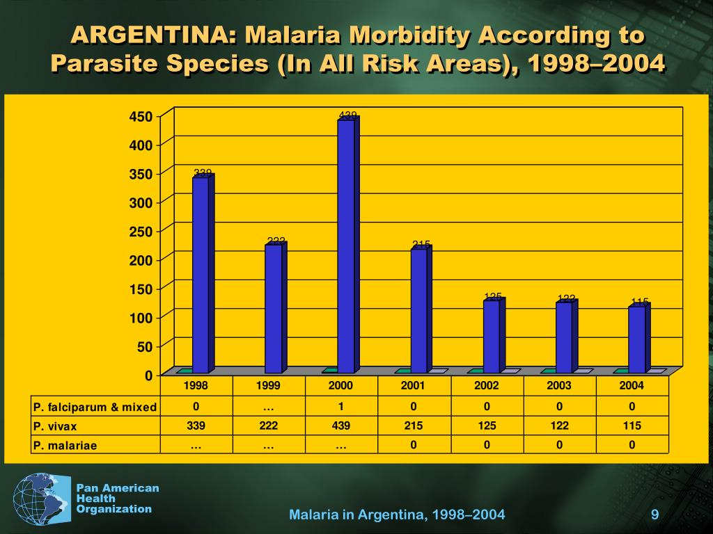 ARGENTINA: Malaria Morbidity According to Parasite Species (In All Risk Areas), 1998–2004