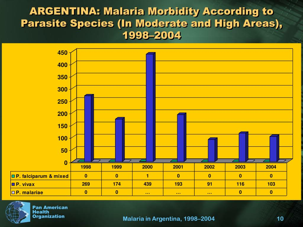 ARGENTINA: Malaria Morbidity According to