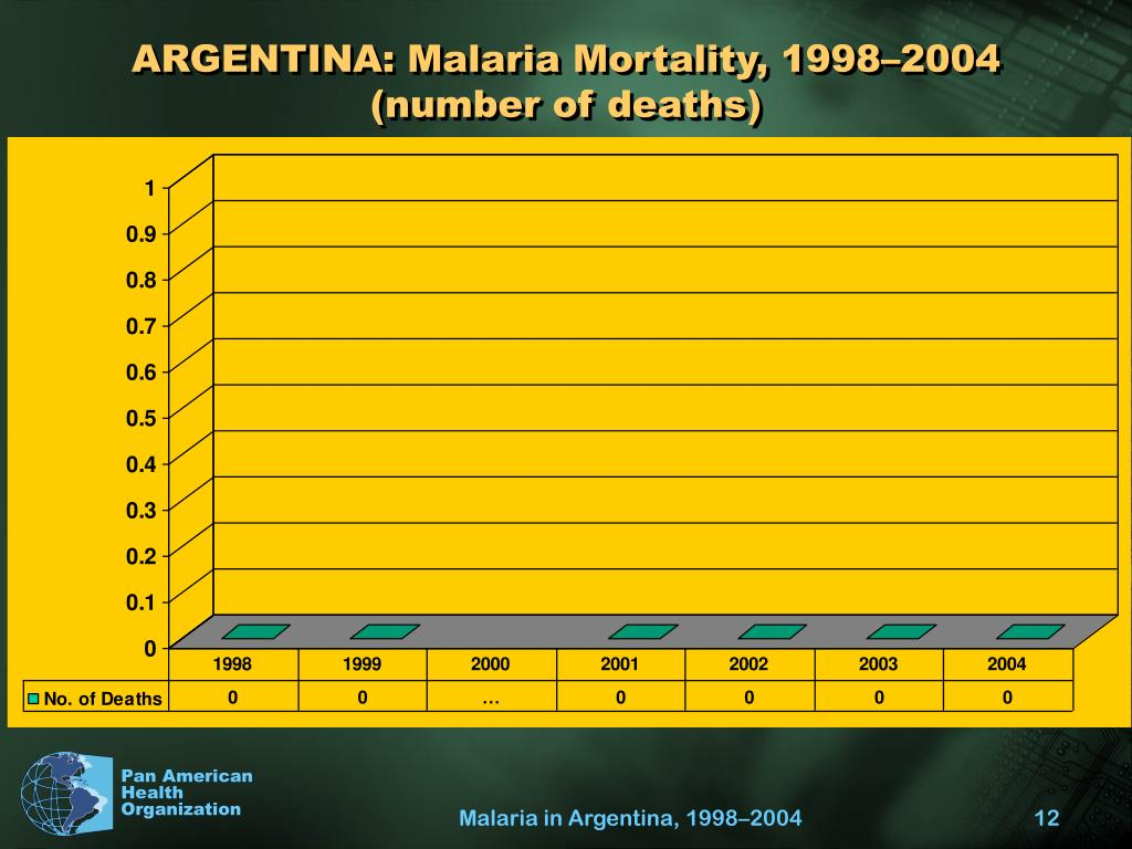 ARGENTINA: Malaria Mortality, 1998–2004 (number of deaths)