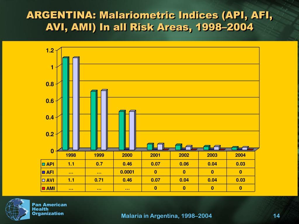 ARGENTINA: Malariometric Indices (API, AFI, AVI, AMI) In all Risk Areas, 1998–2004