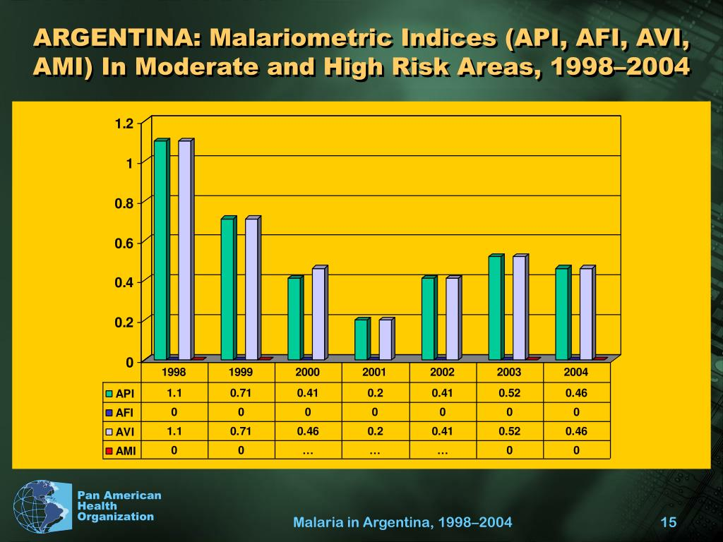 ARGENTINA: Malariometric Indices (API, AFI, AVI, AMI) In Moderate and High Risk Areas, 1998–2004