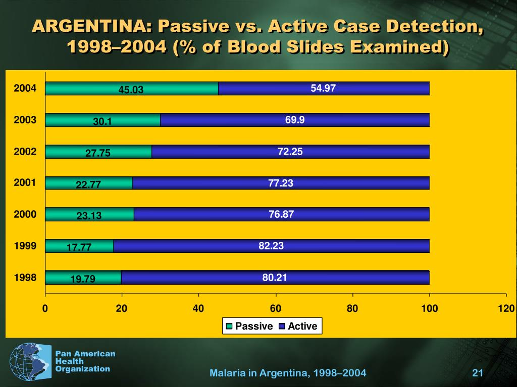 ARGENTINA: Passive vs. Active Case Detection, 1998–2004 (% of Blood Slides Examined)