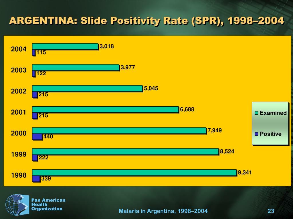 ARGENTINA: Slide Positivity Rate (SPR), 1998–2004