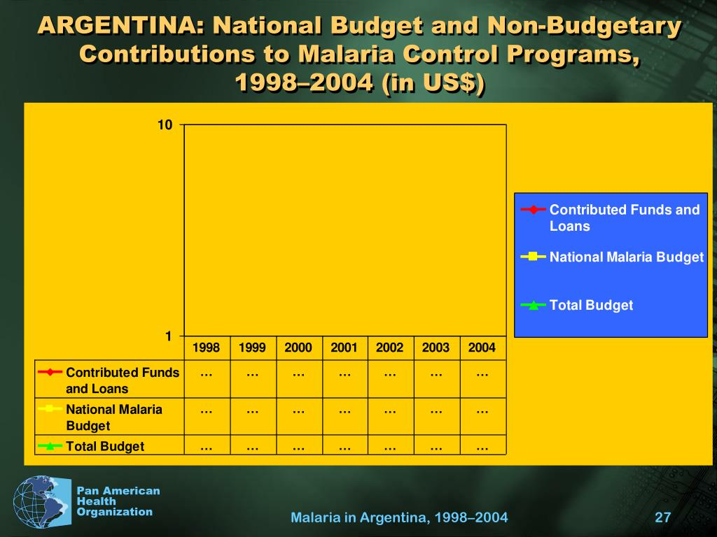 ARGENTINA: National Budget and Non-Budgetary Contributions to Malaria Control Programs,