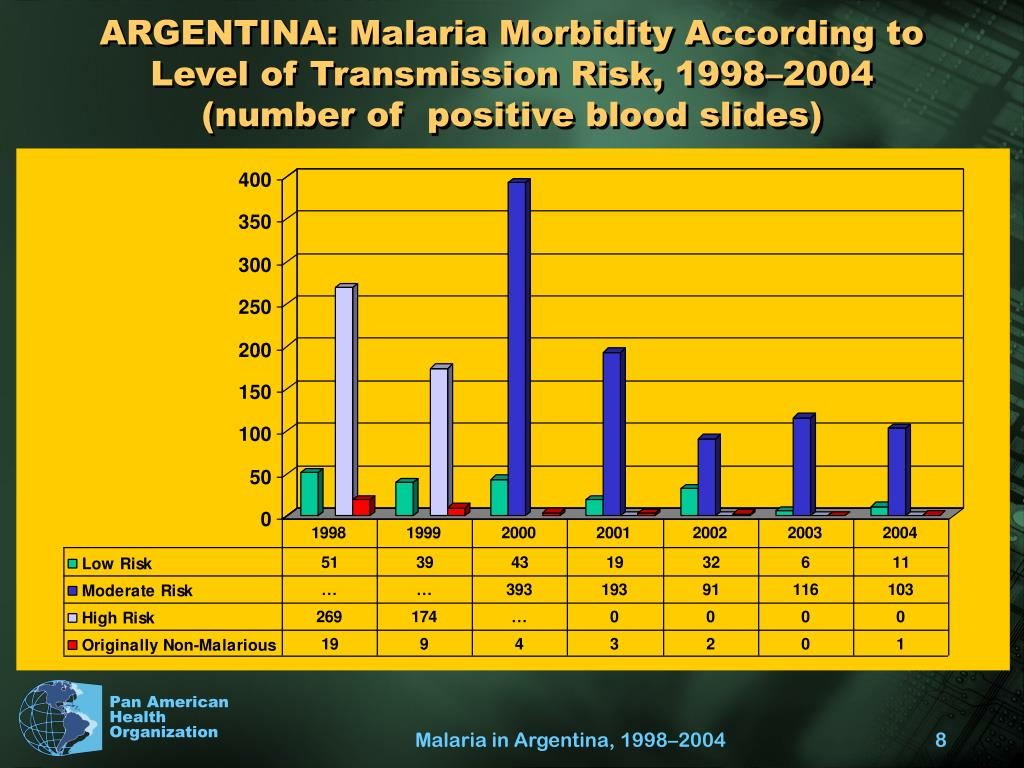 ARGENTINA: Malaria Morbidity According to Level of Transmission Risk, 1998–2004