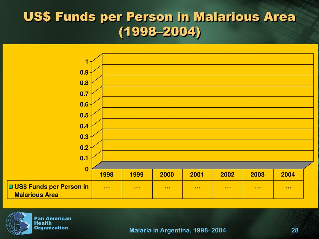 US$ Funds per Person in Malarious Area (1998–2004)