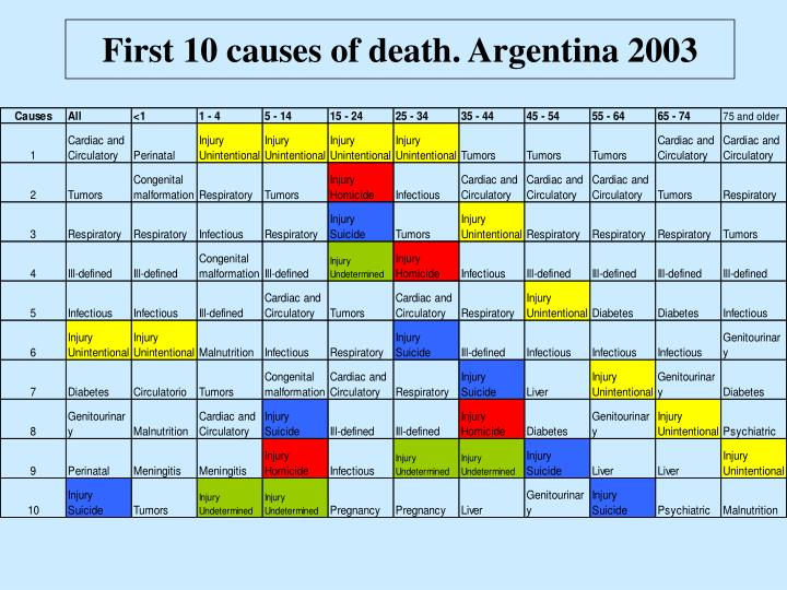 First 10 causes of death argentina 2003 l.jpg