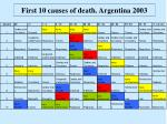 first 10 causes of death argentina 2003