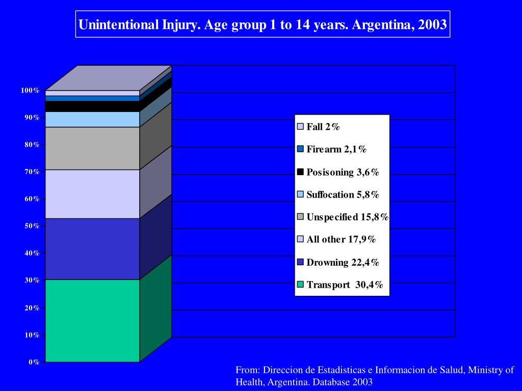From: Direccion de Estadisticas e Informacion de Salud, Ministry of