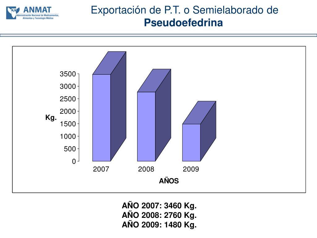 Exportación de P.T. o Semielaborado de