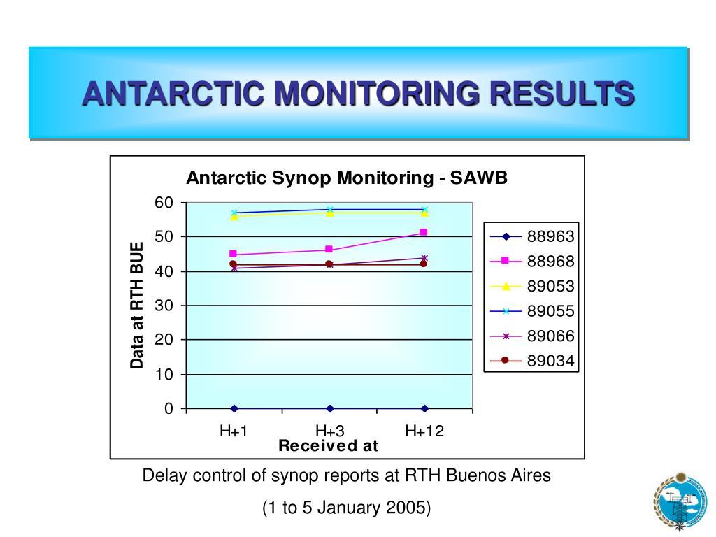 ANTARCTIC MONITORING RESULTS