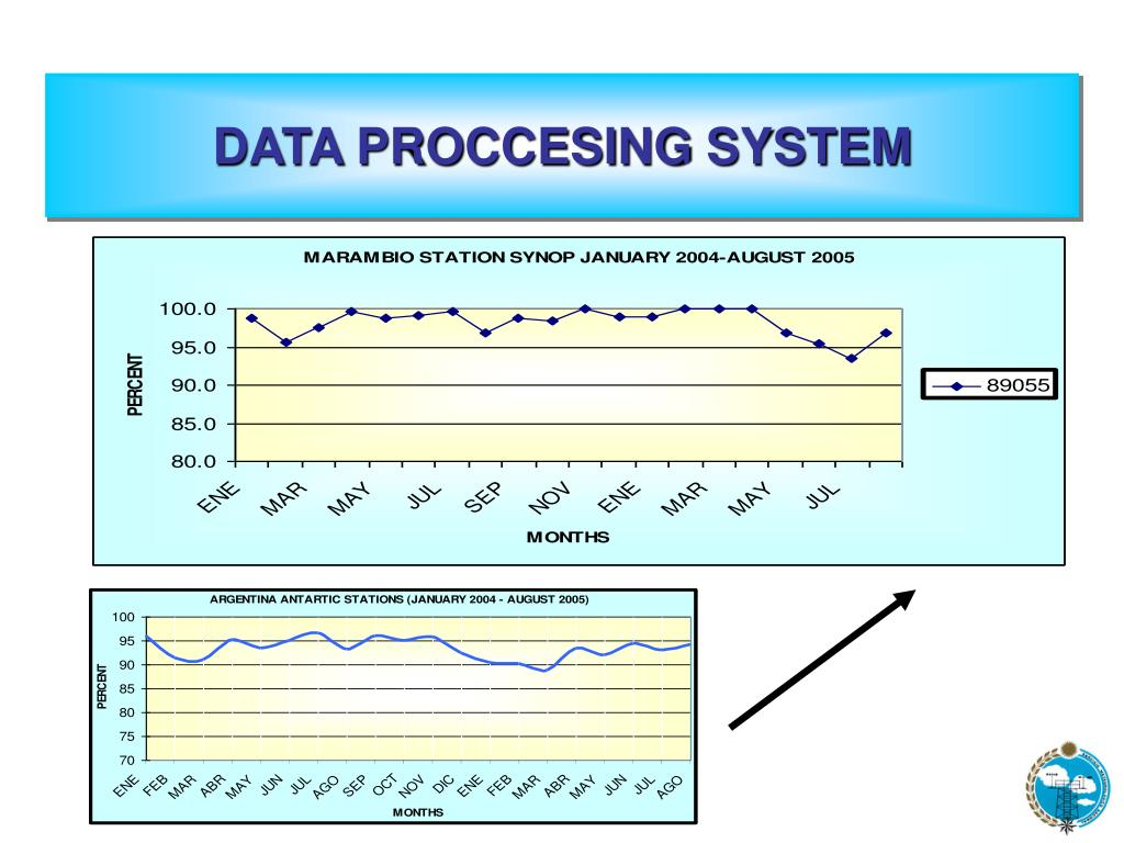 DATA PROCCESING SYSTEM