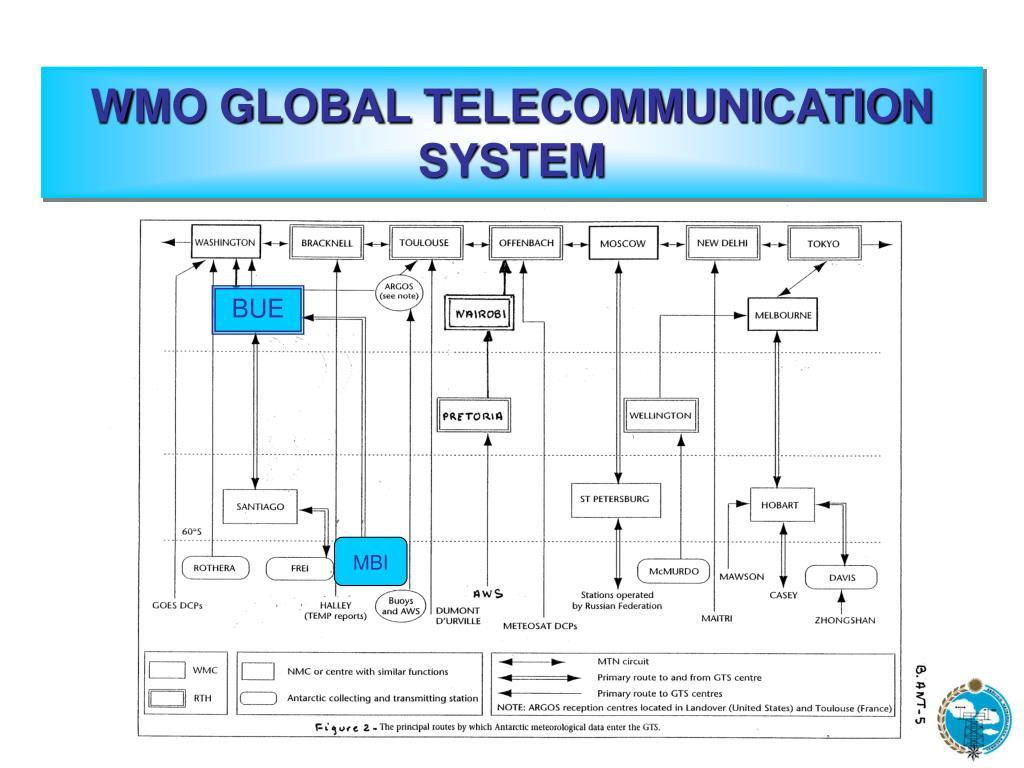 WMO GLOBAL TELECOMMUNICATION SYSTEM