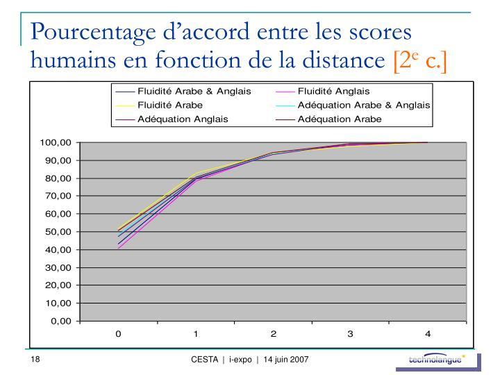 Pourcentage d'accord entre les scores humains en fonction de la distance