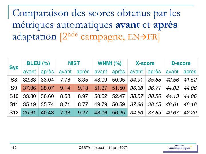 Comparaison des scores obtenus par les métriques automatiques