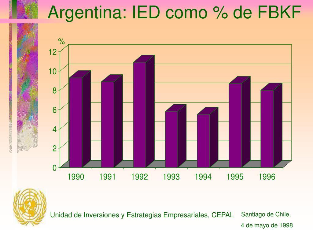 Argentina: IED como % de FBKF