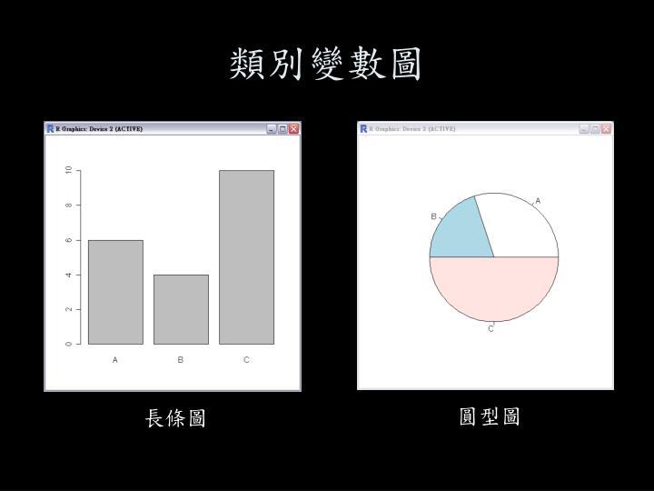 類別變數圖