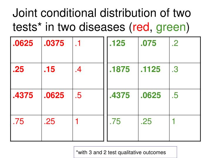 Joint conditional distribution of two tests* in two diseases (