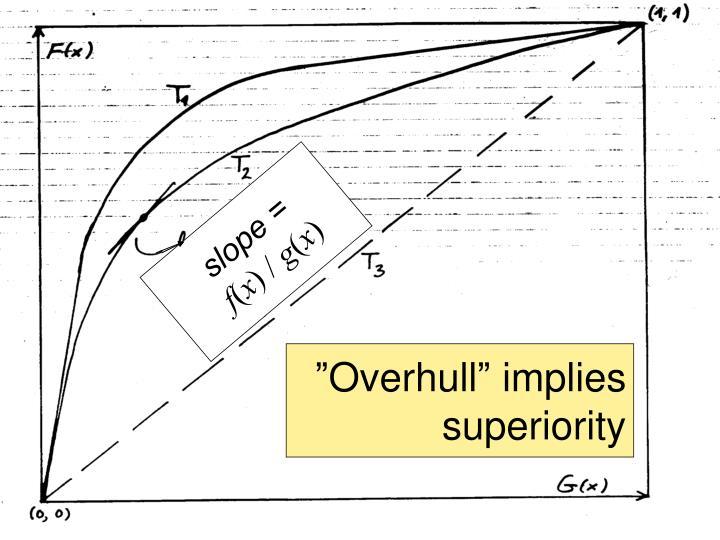 """Overhull"" implies superiority"
