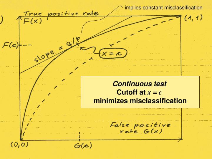 implies constant misclassification
