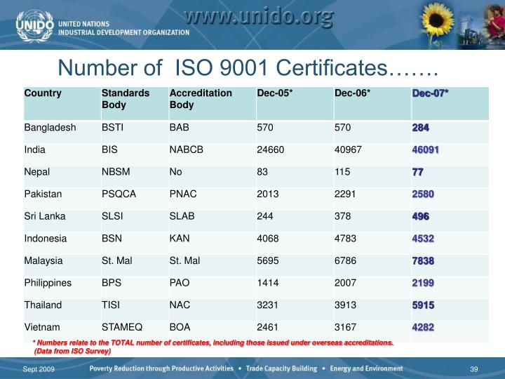 Number of  ISO 9001 Certificates…….