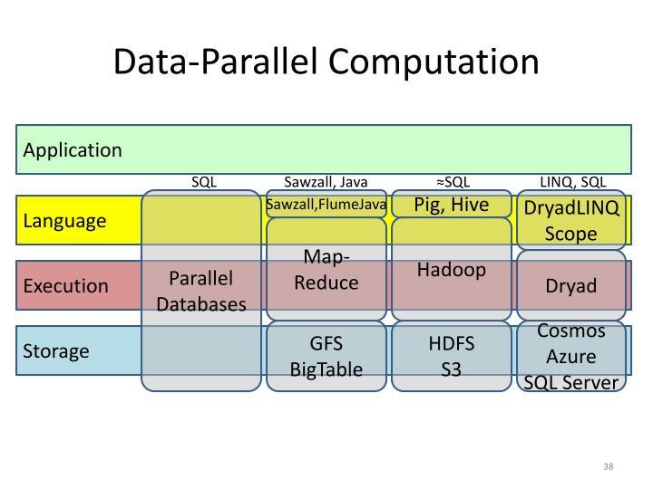 Data-Parallel Computation