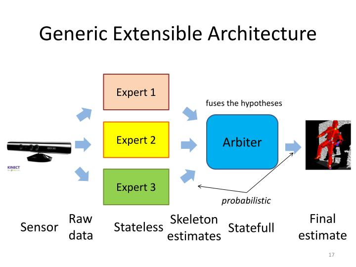 Generic Extensible Architecture