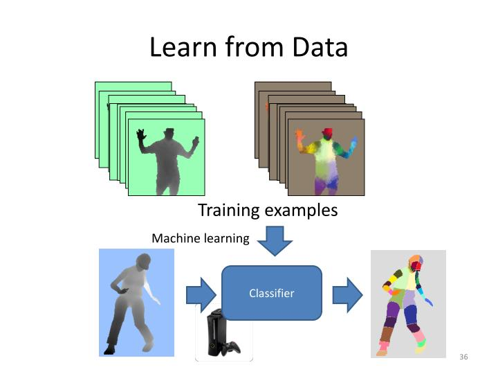 Learn from Data