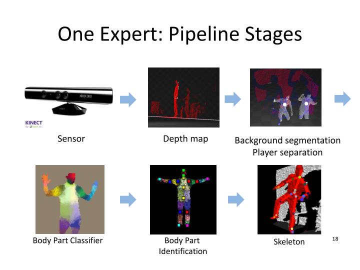 One Expert: Pipeline Stages
