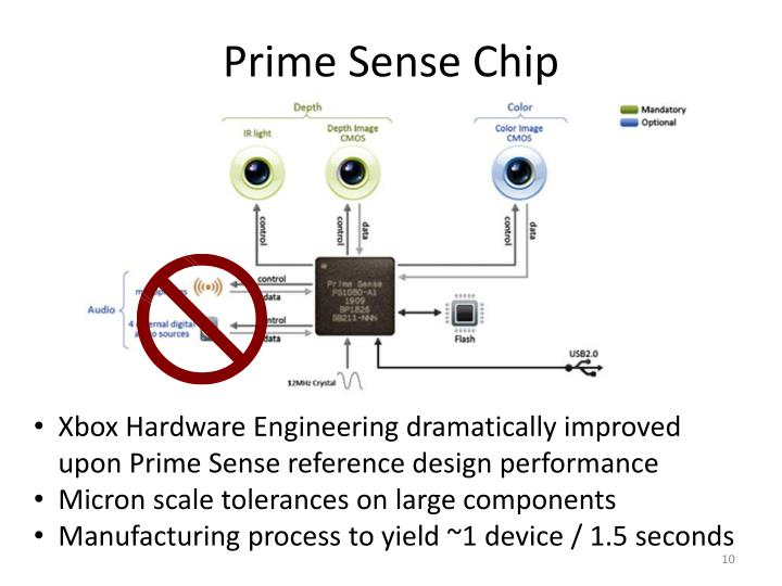 Prime Sense Chip