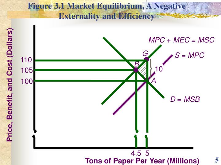 Figure 3.1 Market Equilibrium, A Negative Externality and Efficiency