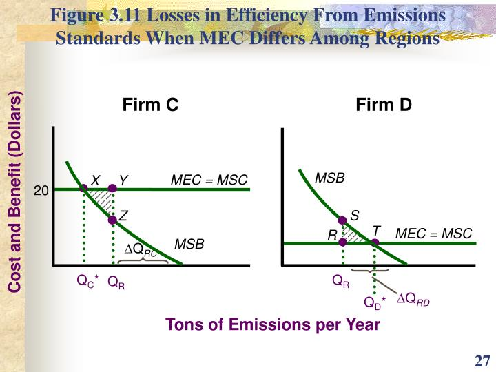 Figure 3.11 Losses in Efficiency From Emissions Standards When MEC Differs Among Regions