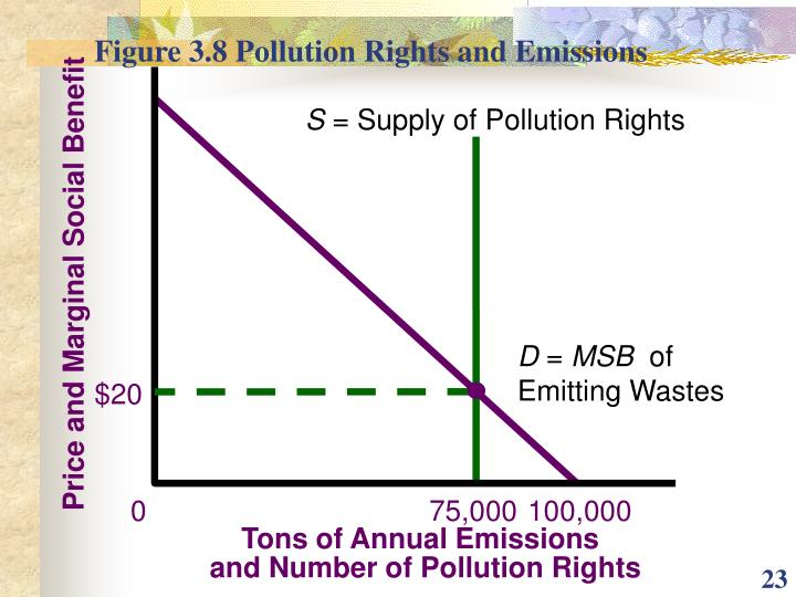 Figure 3.8 Pollution Rights and Emissions