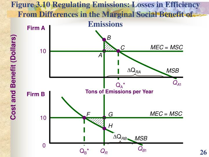 Figure 3.10 Regulating Emissions: Losses in Efficiency From Differences in the Marginal Social Benefit of Emissions