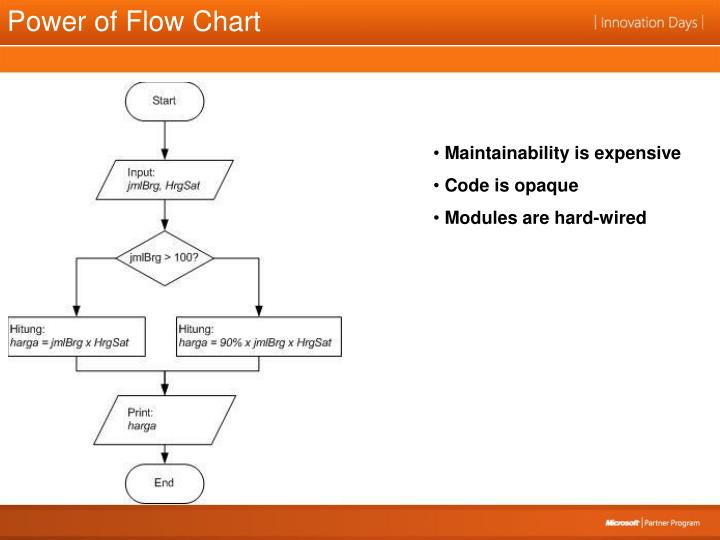 Power of Flow Chart