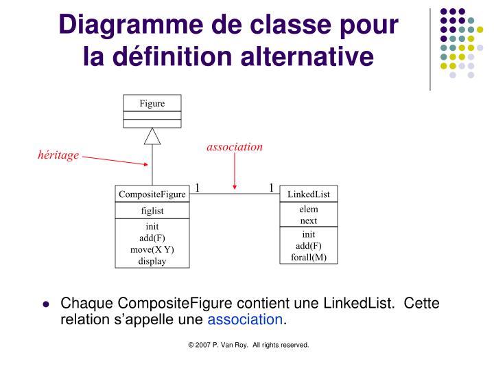 Diagramme de classe pour