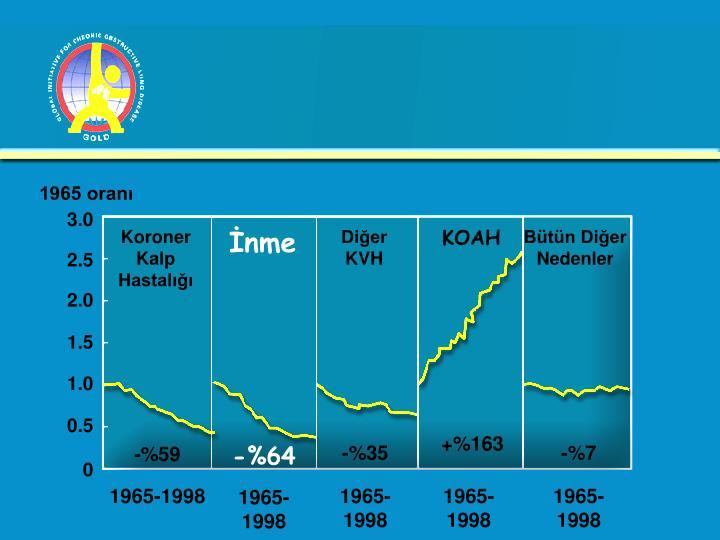 1965 oranı